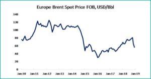 Macroeconomic Brief November 2019 Tabel 5 - fppg