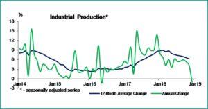 Tabel 1 Macroeconomic brief february 2019 - fppg