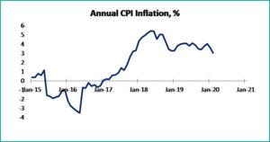 Tabel 5 macroeconomic february 2020 - fppg