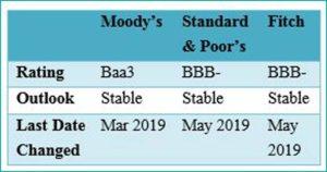 Tabel 02 macrobrief may 2019 - fppg