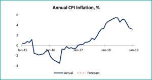 Tabel 1 macroeconomic brief december 2018 - fppg