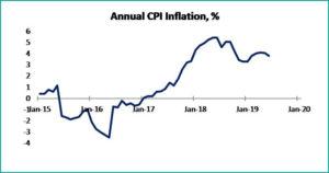 Tabel 2 macroeconomic brief june 2019- fppg