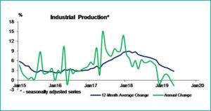 Tabel 3 macroeconomic brief june 2019- fppg