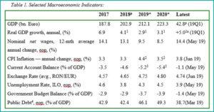 Tabel 6 macroeconomic brief june 2019- fppg