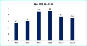 Grafic 2 macroeconomic brief november 2018 - fppg