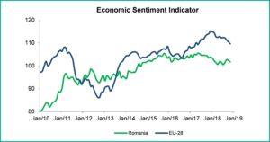 Grafic 5 macroeconomic brief november 2018 - fppg