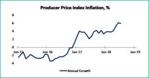 Tabel 1 macroeconomics august 2018 - fppg