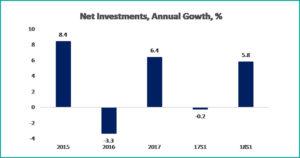 Tabel 2 macroeconomics august 2018 - fppg