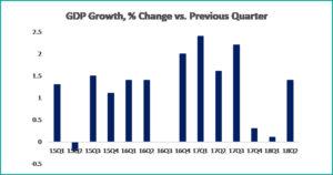 Tabel 3 macroeconomics august 2018 - fppg