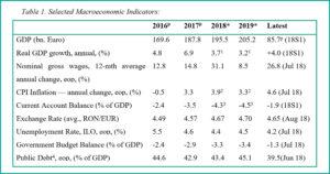 Tabel 5 macroeconomics august 2018 - fppg