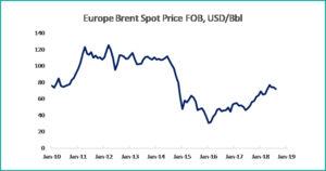 grafic 5 macroeconomics july 2018 - fppg