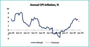 tabel 2 macroeconomics september 2018 - fppg