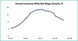 tabel 3 macroeconomics september 2018 - fppg
